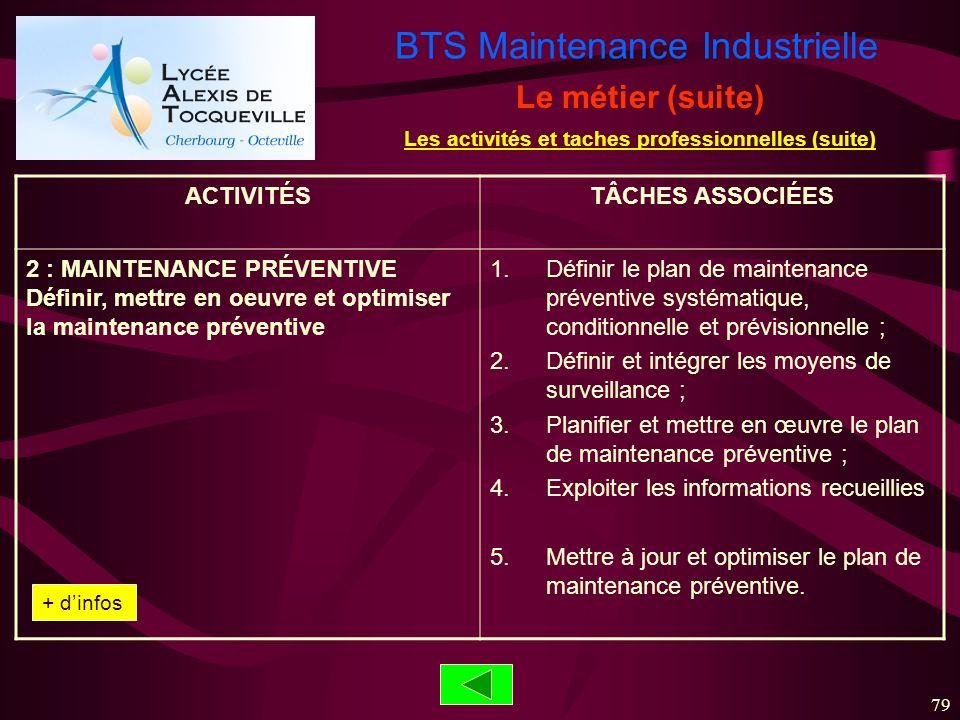 BTS Maintenance Industrielle 79 ACTIVITÉSTÂCHES ASSOCIÉES 2 : MAINTENANCE PRÉVENTIVE Définir, mettre en oeuvre et optimiser la maintenance préventive