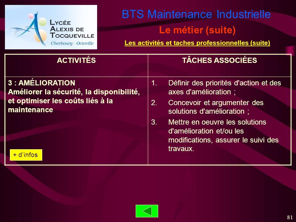 BTS Maintenance Industrielle 81 ACTIVITÉSTÂCHES ASSOCIÉES 3 : AMÉLIORATION Améliorer la sécurité, la disponibilité, et optimiser les coûts liés à la m
