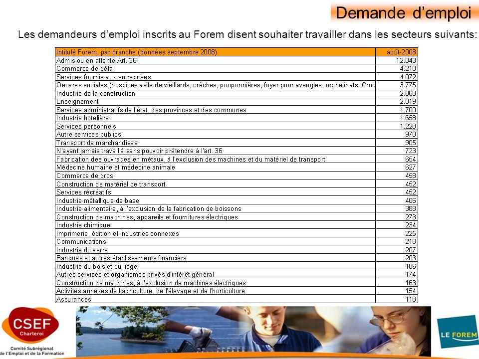 Demande demploi Les demandeurs demploi inscrits au Forem disent souhaiter travailler dans les secteurs suivants: