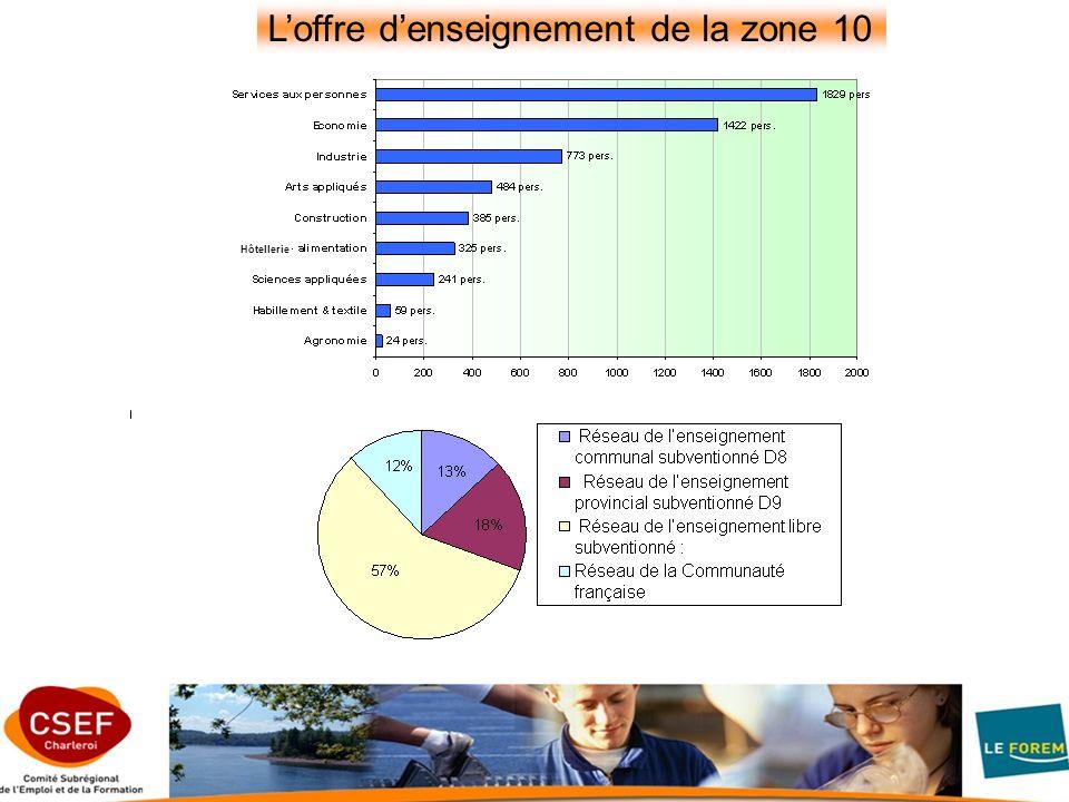 Loffre denseignement de la zone 10 Hôtellerie