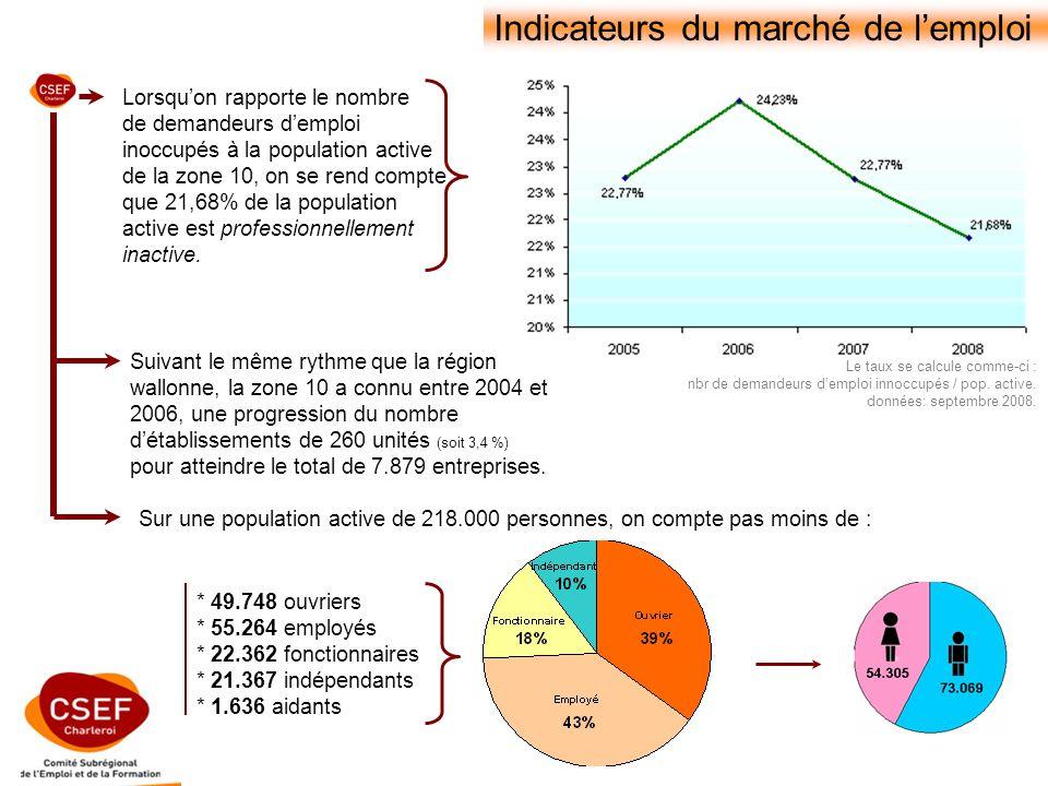 Indicateurs du marché de lemploi Le taux se calcule comme-ci : nbr de demandeurs demploi innoccupés / pop.