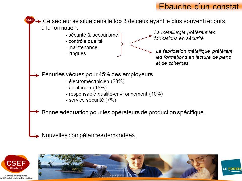 Ebauche dun constat Ce secteur se situe dans le top 3 de ceux ayant le plus souvent recours à la formation.