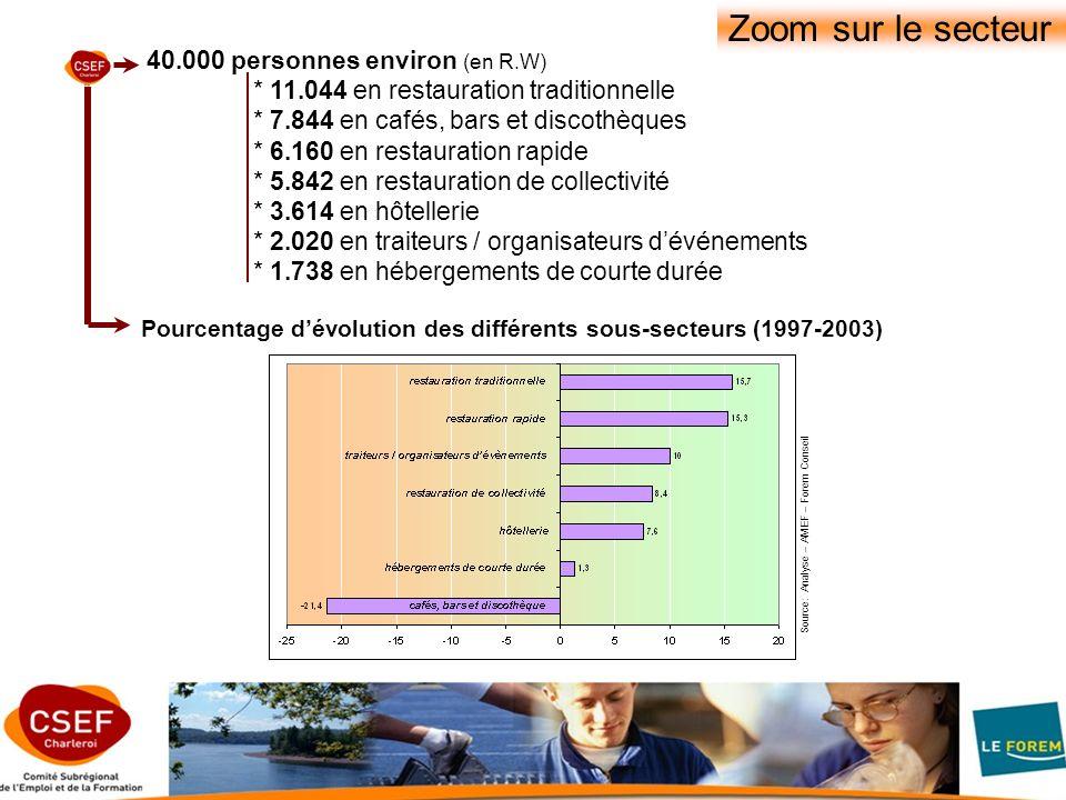 Source: Analyse – AMEF – Forem Conseil Pourcentage dévolution des différents sous-secteurs (1997-2003) 40.000 personnes environ (en R.W) * 11.044 en restauration traditionnelle * 7.844 en cafés, bars et discothèques * 6.160 en restauration rapide * 5.842 en restauration de collectivité * 3.614 en hôtellerie * 2.020 en traiteurs / organisateurs dévénements * 1.738 en hébergements de courte durée Zoom sur le secteur
