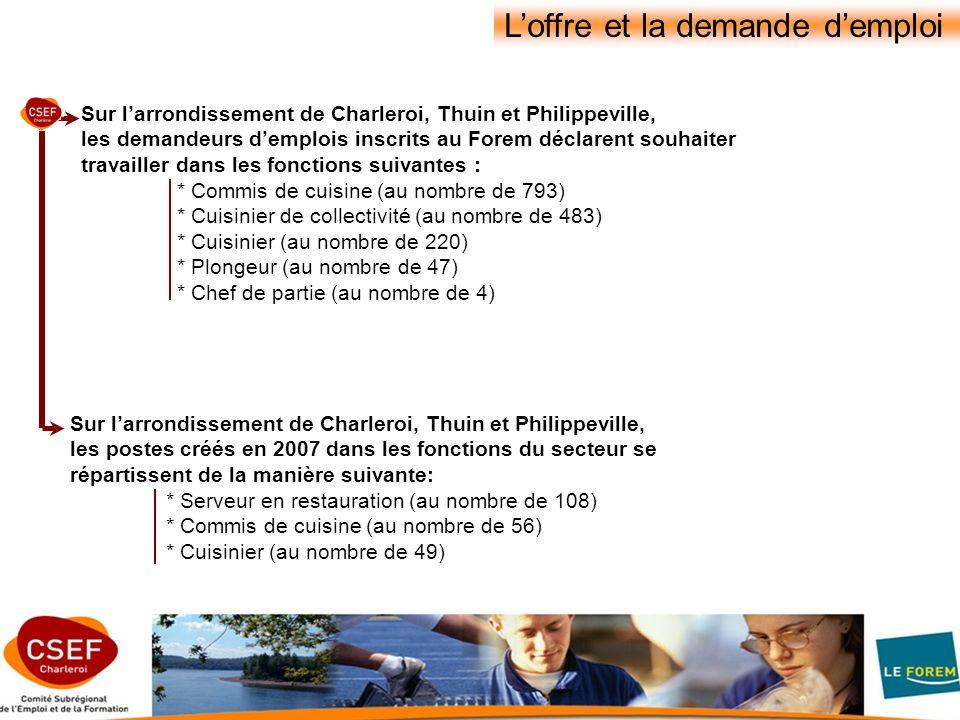 Sur larrondissement de Charleroi, Thuin et Philippeville, les demandeurs demplois inscrits au Forem déclarent souhaiter travailler dans les fonctions suivantes : * Commis de cuisine (au nombre de 793) * Cuisinier de collectivité (au nombre de 483) * Cuisinier (au nombre de 220) * Plongeur (au nombre de 47) * Chef de partie (au nombre de 4) Sur larrondissement de Charleroi, Thuin et Philippeville, les postes créés en 2007 dans les fonctions du secteur se répartissent de la manière suivante: * Serveur en restauration (au nombre de 108) * Commis de cuisine (au nombre de 56) * Cuisinier (au nombre de 49) Loffre et la demande demploi