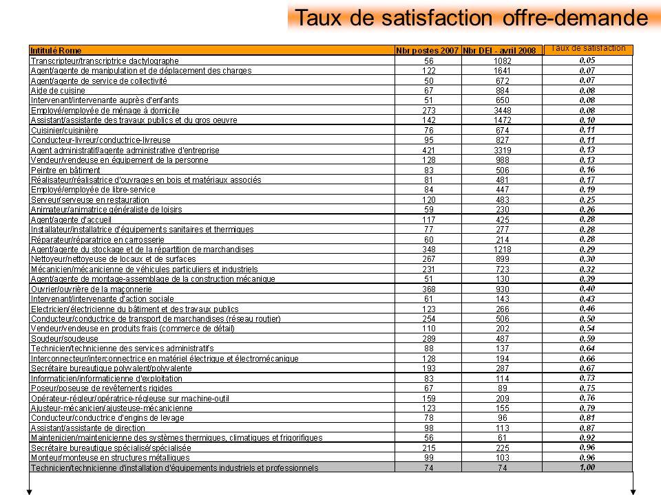 Taux de satisfaction offre-demande Taux de satisfaction