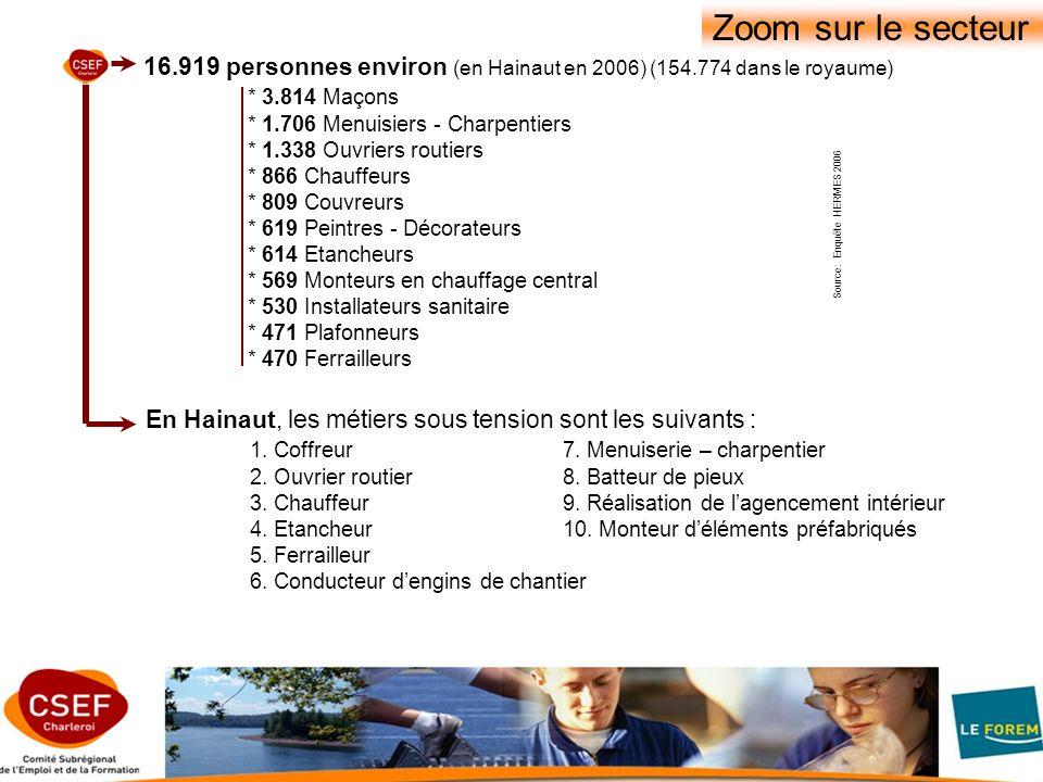 Source: Enquête HERMES 2006 16.919 personnes environ (en Hainaut en 2006) (154.774 dans le royaume) * 3.814 Maçons * 1.706 Menuisiers - Charpentiers * 1.338 Ouvriers routiers * 866 Chauffeurs * 809 Couvreurs * 619 Peintres - Décorateurs * 614 Etancheurs * 569 Monteurs en chauffage central * 530 Installateurs sanitaire * 471 Plafonneurs * 470 Ferrailleurs Zoom sur le secteur En Hainaut, les métiers sous tension sont les suivants : 1.