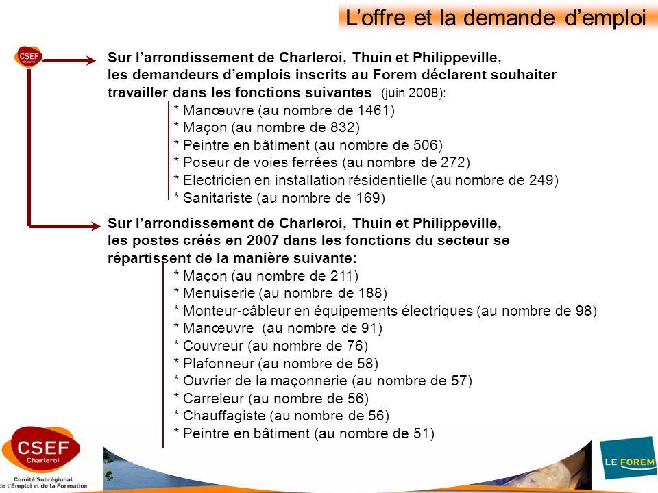 Sur larrondissement de Charleroi, Thuin et Philippeville, les demandeurs demplois inscrits au Forem déclarent souhaiter travailler dans les fonctions suivantes (juin 2008): * Manœuvre (au nombre de 1461) * Maçon (au nombre de 832) * Peintre en bâtiment (au nombre de 506) * Poseur de voies ferrées (au nombre de 272) * Electricien en installation résidentielle (au nombre de 249) * Sanitariste (au nombre de 169) Loffre et la demande demploi Sur larrondissement de Charleroi, Thuin et Philippeville, les postes créés en 2007 dans les fonctions du secteur se répartissent de la manière suivante: * Maçon (au nombre de 211) * Menuiserie (au nombre de 188) * Monteur-câbleur en équipements électriques (au nombre de 98) * Manœuvre (au nombre de 91) * Couvreur (au nombre de 76) * Plafonneur (au nombre de 58) * Ouvrier de la maçonnerie (au nombre de 57) * Carreleur (au nombre de 56) * Chauffagiste (au nombre de 56) * Peintre en bâtiment (au nombre de 51)