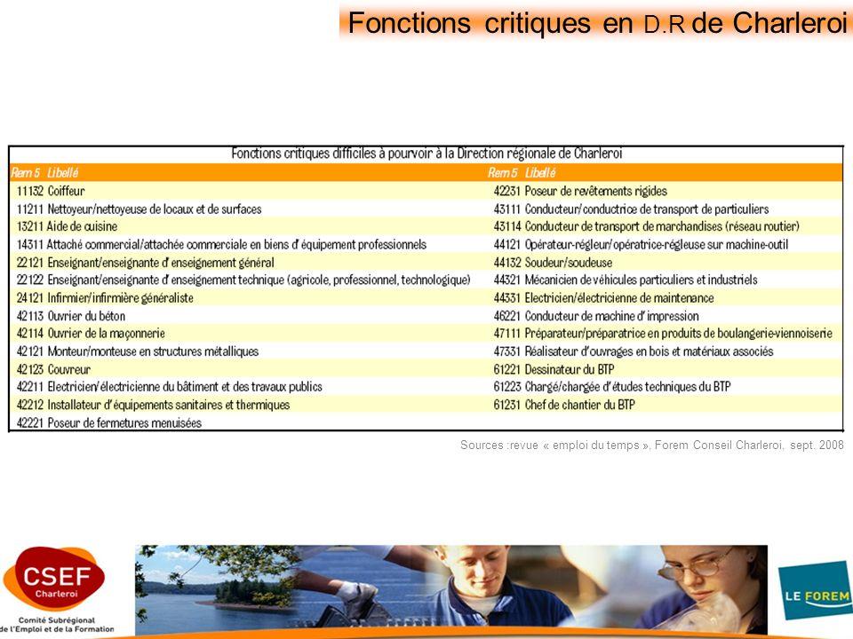 Fonctions critiques en D.R de Charleroi Sources :revue « emploi du temps », Forem Conseil Charleroi, sept.