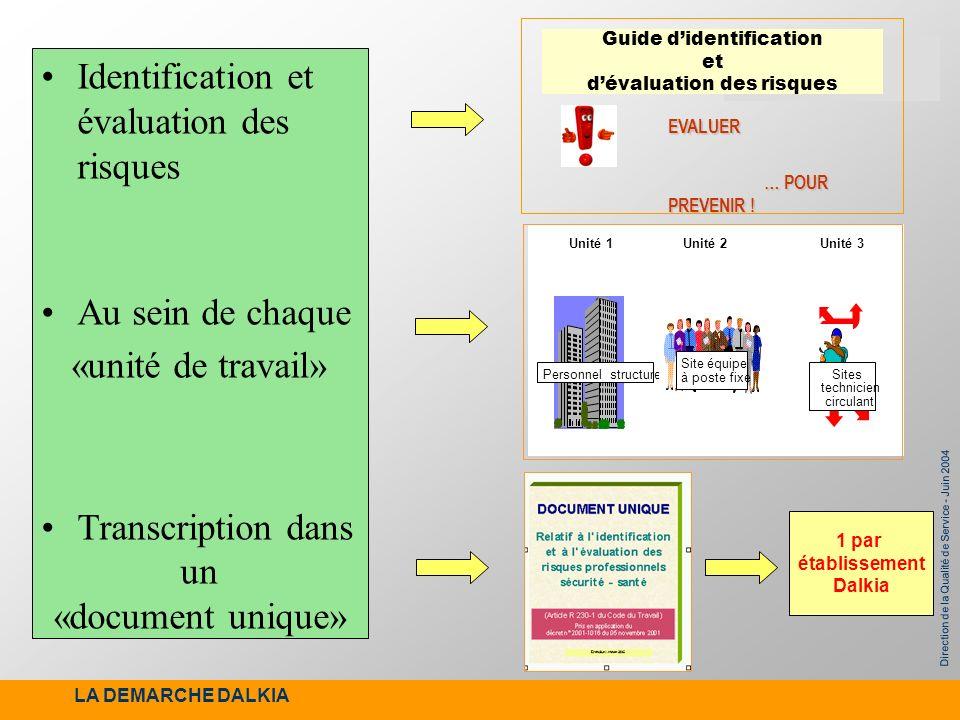 Direction de la Qualité de Service - Juin 2004 Identification et évaluation des risques Au sein de chaque «unité de travail» Transcription dans un «do