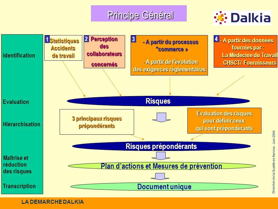 Direction de la Qualité de Service - Juin 2004 Identification Evaluation Hiérarchisation Maîtrise et réduction des risques Principe Général Principe G