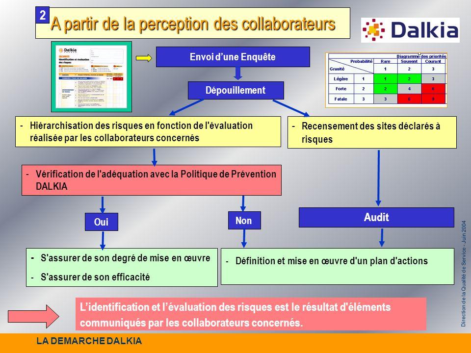 Direction de la Qualité de Service - Juin 2004 A partir de la perception des collaborateurs 2 - S'assurer de son degré de mise en œuvre -S'assurer de