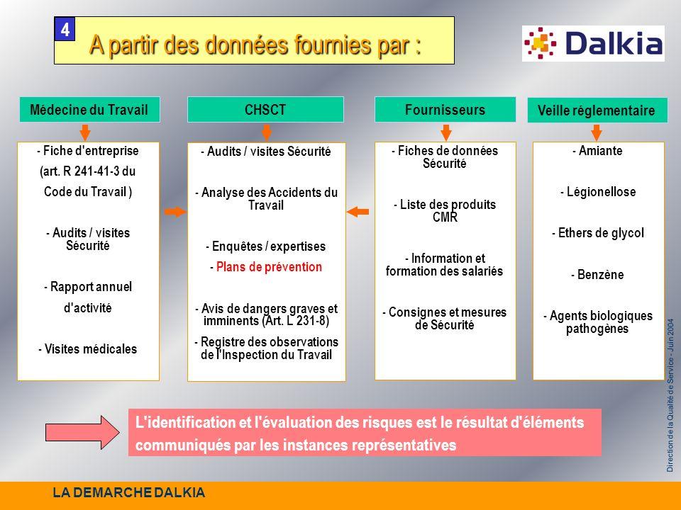 Direction de la Qualité de Service - Juin 2004 A partir des données fournies par : A partir des données fournies par : Médecine du TravailCHSCTFournis