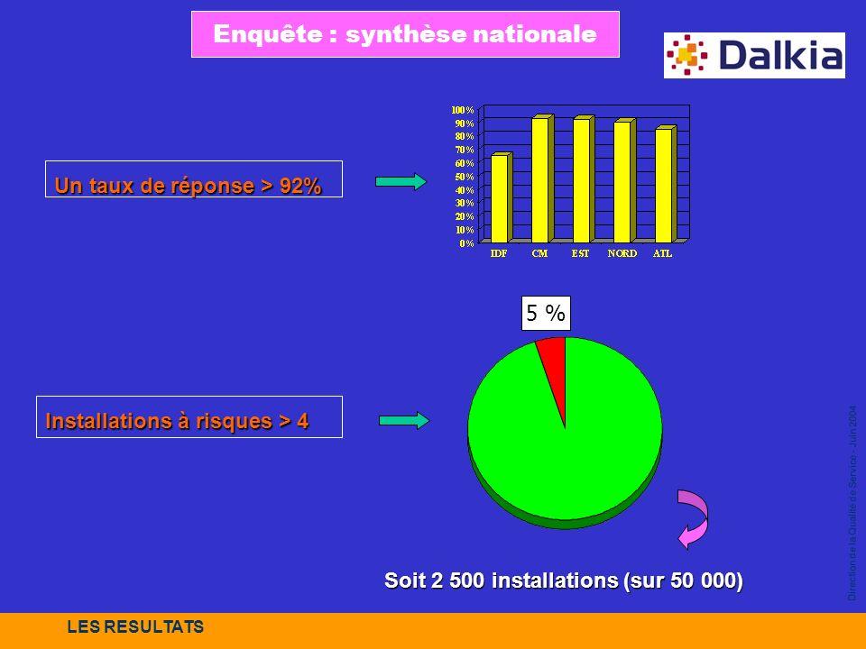 Direction de la Qualité de Service - Juin 2004 Enquête : synthèse nationale LES RESULTATS Un taux de réponse > 92% Installations à risques > 4 Install