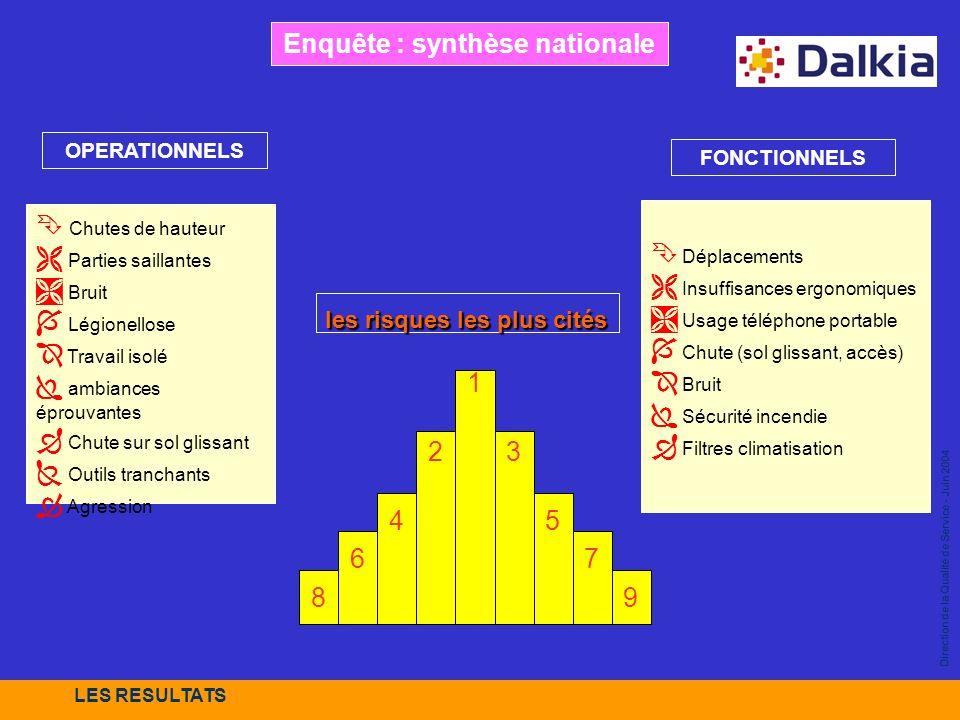 Direction de la Qualité de Service - Juin 2004 Enquête : synthèse nationale 1 23 45 67 89 Chutes de hauteur Parties saillantes Bruit Légionellose Trav