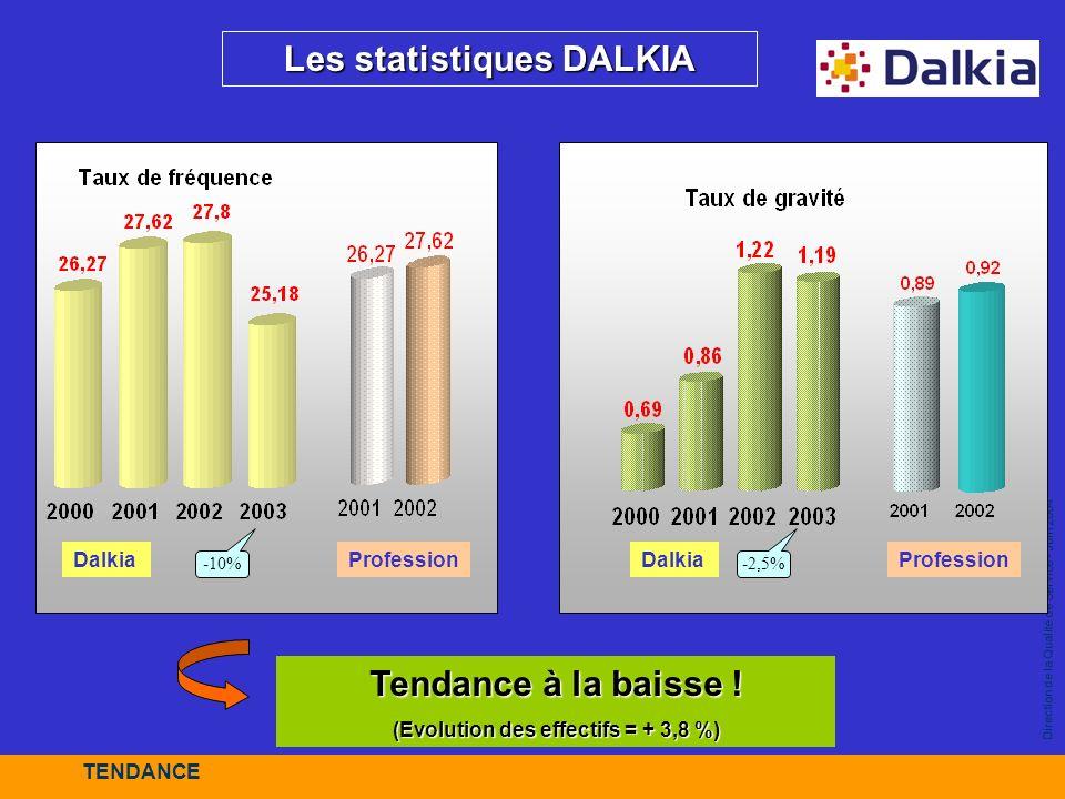 Direction de la Qualité de Service - Juin 2004 Profession Les statistiques DALKIA Tendance à la baisse ! (Evolution des effectifs = + 3,8 %) -10%-2,5%