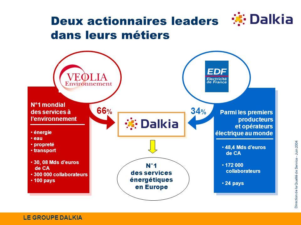 Direction de la Qualité de Service - Juin 2004 66 % Deux actionnaires leaders dans leurs métiers N°1 mondial des services à lenvironnement énergie eau