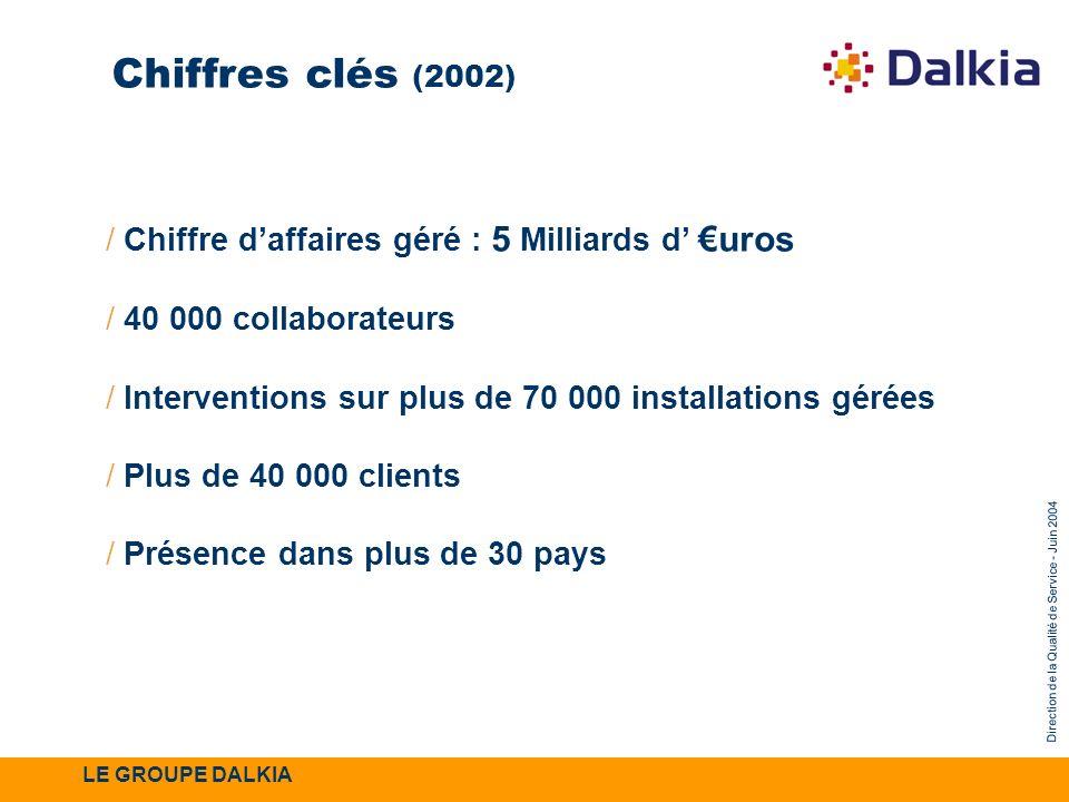 Direction de la Qualité de Service - Juin 2004 / Chiffre daffaires géré : 5 Milliards d uros / 40 000 collaborateurs / Interventions sur plus de 70 00