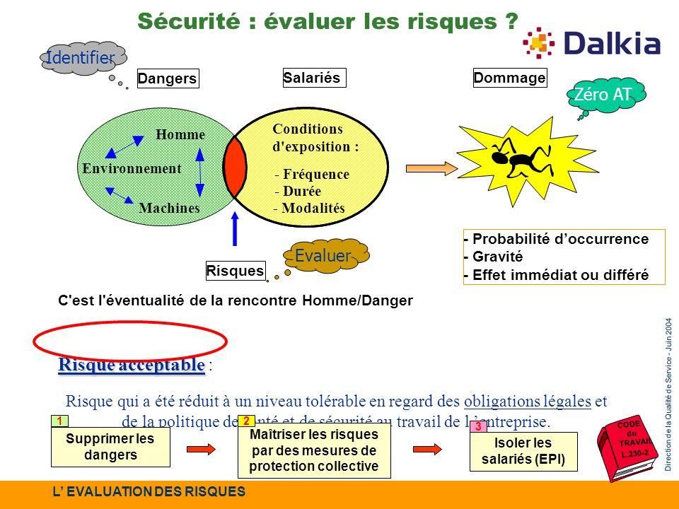 Direction de la Qualité de Service - Juin 2004 Dangers SalariésDommage Risques - Probabilité doccurrence - Gravité - Effet immédiat ou différé Conditi