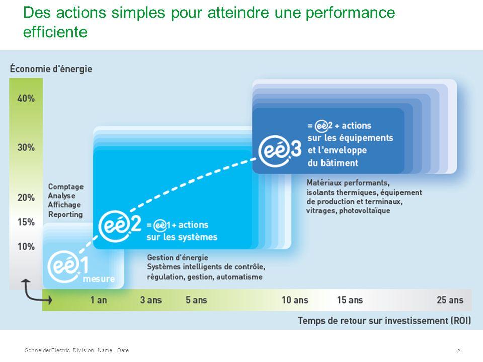 Schneider Electric 12 - Division - Name – Date Des actions simples pour atteindre une performance efficiente