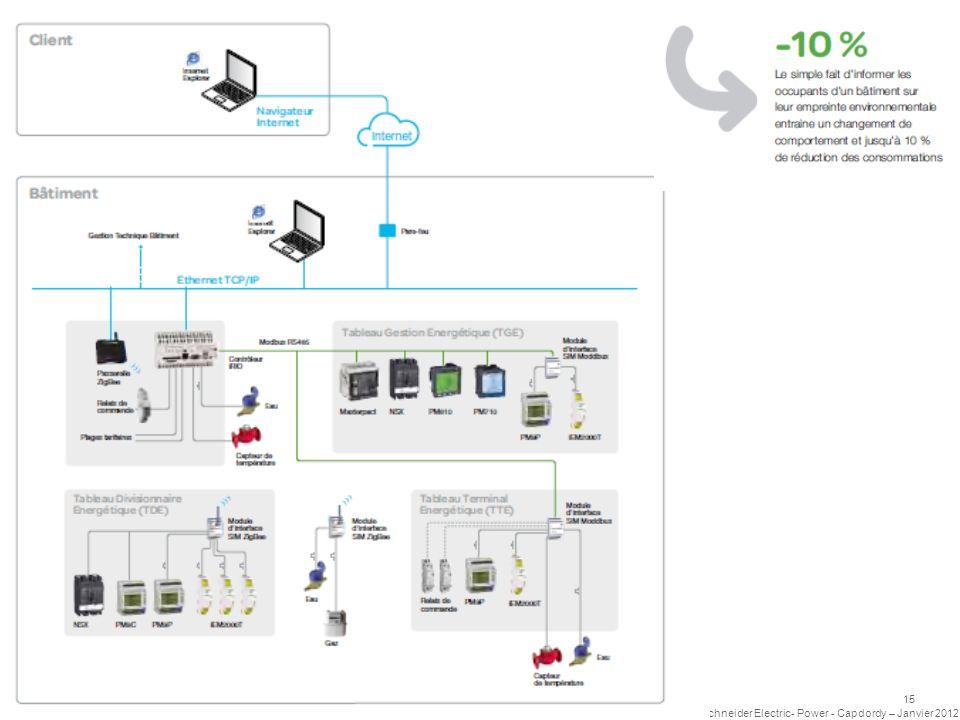 Schneider Electric 15 - Power - Capdordy – Janvier 2012