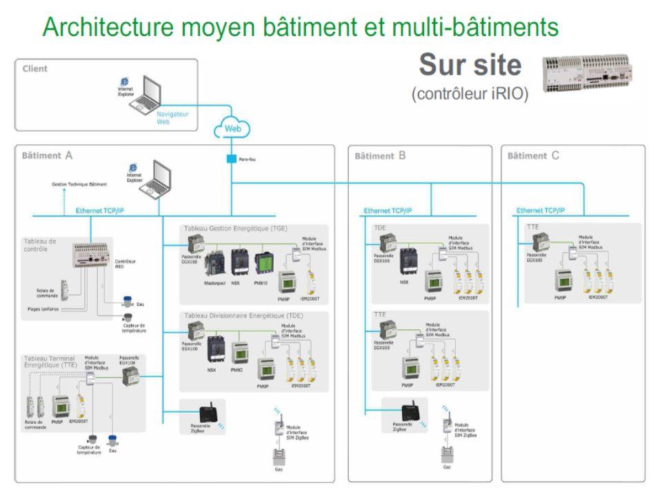 Schneider Electric 16 - Power - Capdordy – Janvier 2012