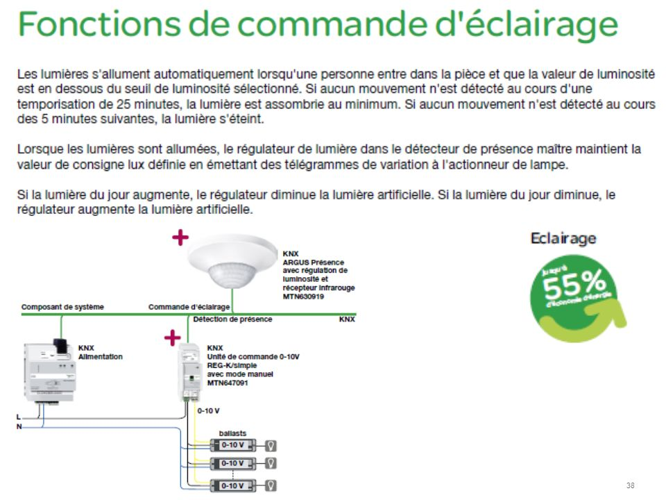 Schneider Electric 38 - Division - Name – Date