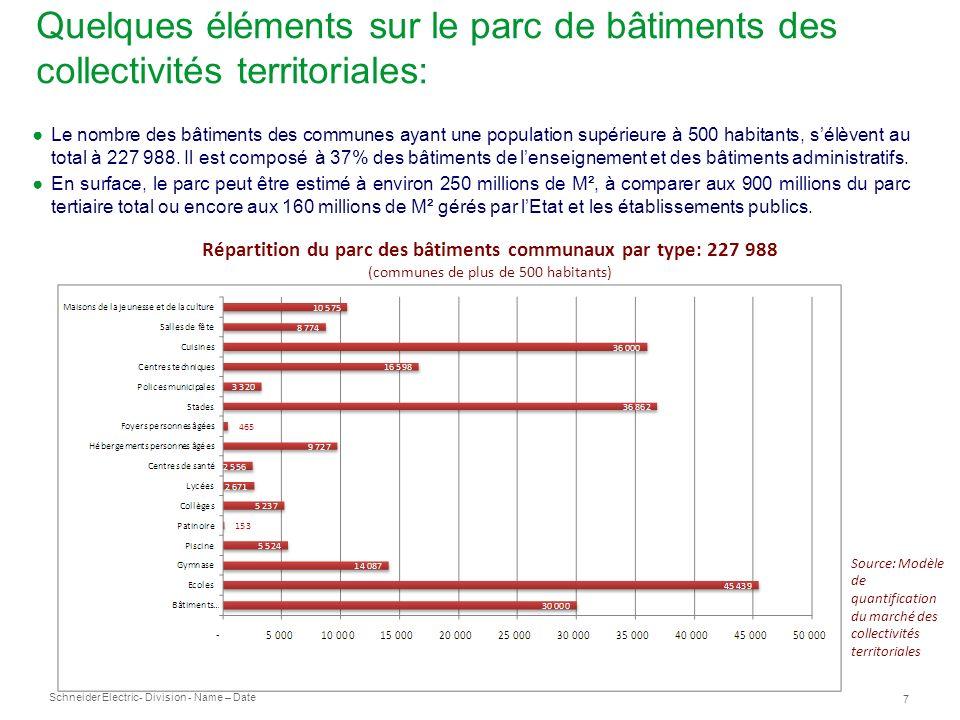 Schneider Electric 7 - Division - Name – Date Quelques éléments sur le parc de bâtiments des collectivités territoriales: Le nombre des bâtiments des