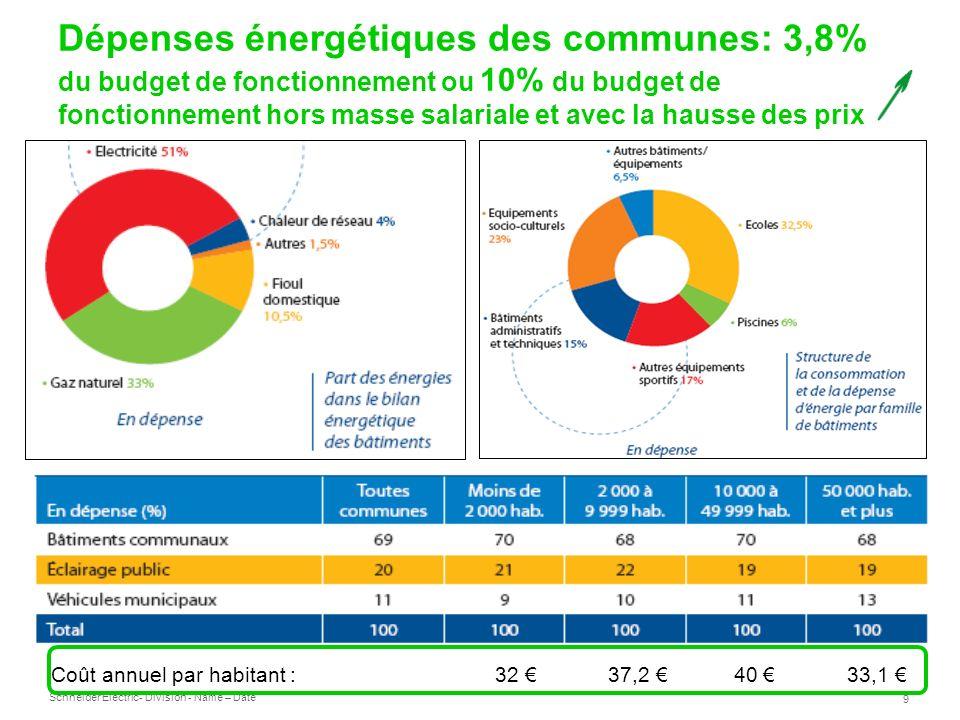 Schneider Electric 9 - Division - Name – Date Dépenses énergétiques des communes: 3,8% du budget de fonctionnement ou 10% du budget de fonctionnement hors masse salariale et avec la hausse des prix Coût annuel par habitant : 32 37,2 40 33,1