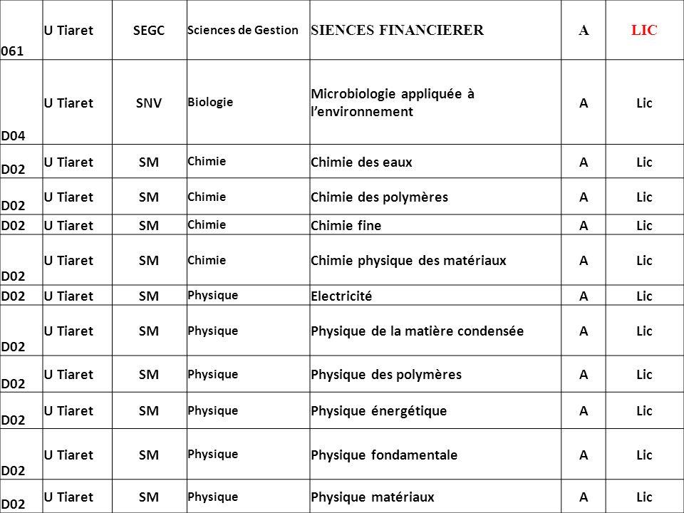 061 U TiaretSEGC Sciences de Gestion SIENCES FINANCIERERALIC D04 U TiaretSNV Biologie Microbiologie appliquée à lenvironnement ALic D02 U TiaretSM Chi