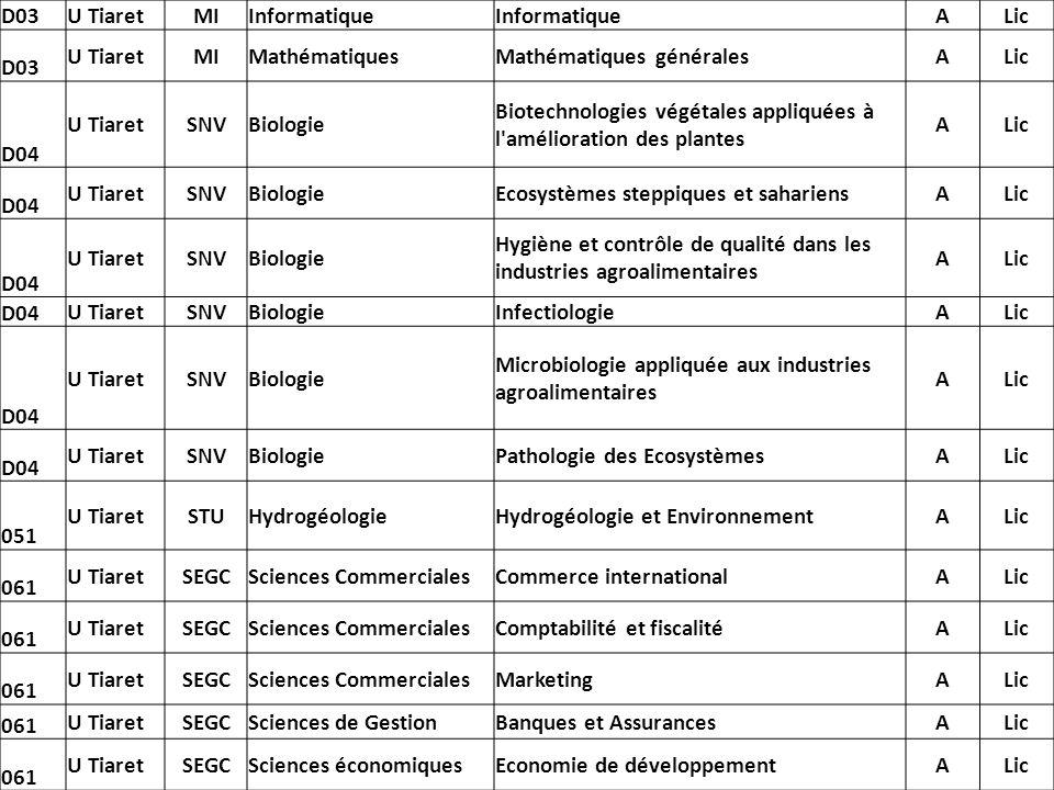 D03 U TiaretMIInformatique ALic D03 U TiaretMIMathématiquesMathématiques généralesALic D04 U TiaretSNVBiologie Biotechnologies végétales appliquées à
