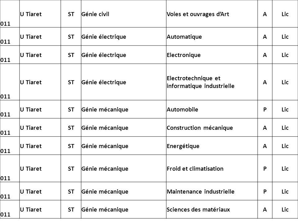 011 U TiaretSTGénie civilVoies et ouvrages dArtALic 011 U TiaretSTGénie électriqueAutomatiqueALic 011 U TiaretSTGénie électriqueElectroniqueALic 011 U