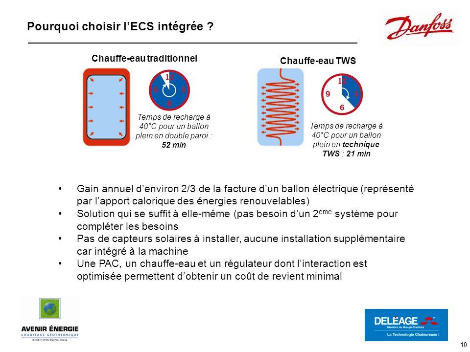 10 Pourquoi choisir lECS intégrée ? Gain annuel denviron 2/3 de la facture dun ballon électrique (représenté par lapport calorique des énergies renouv