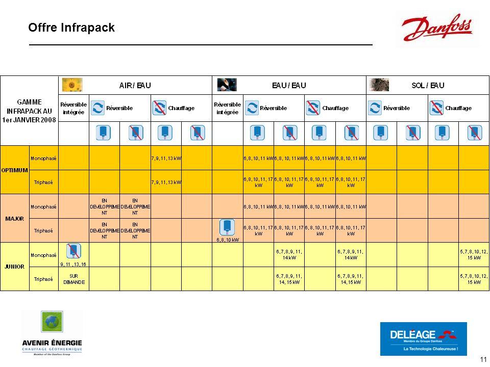 11 Offre Infrapack