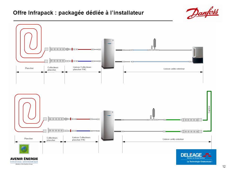 12 Offre Infrapack : packagée dédiée à linstallateur