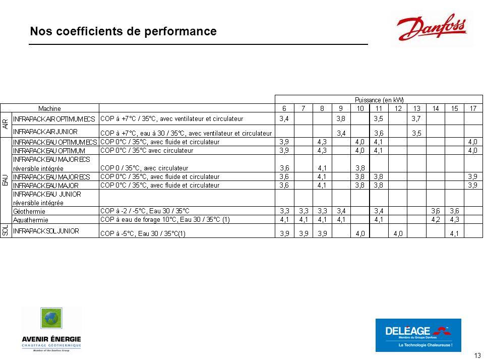 13 Nos coefficients de performance