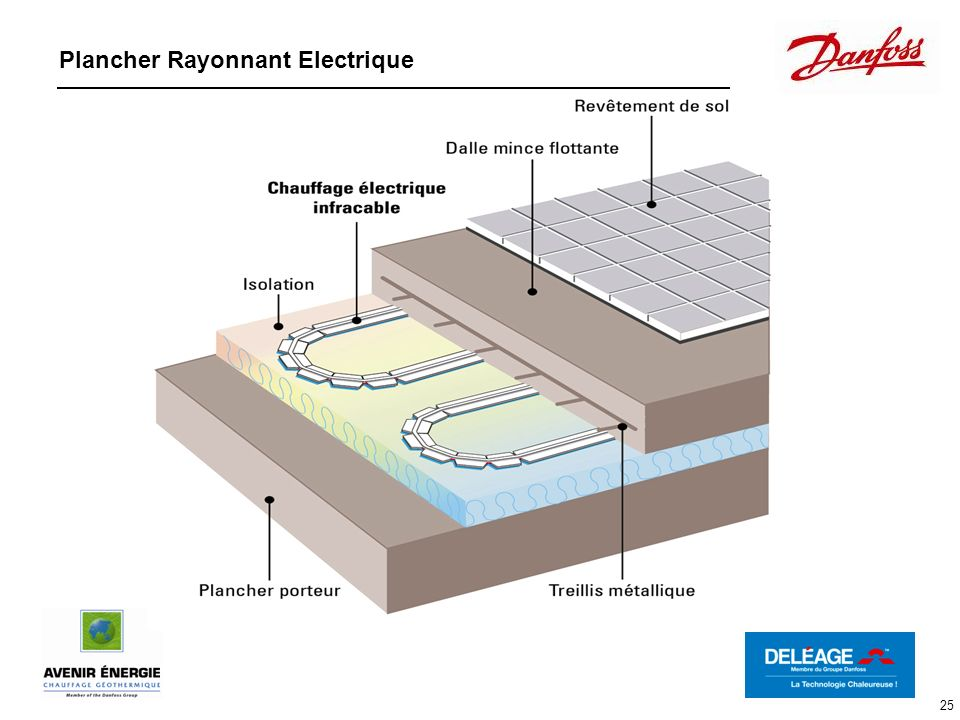 25 Plancher Rayonnant Electrique