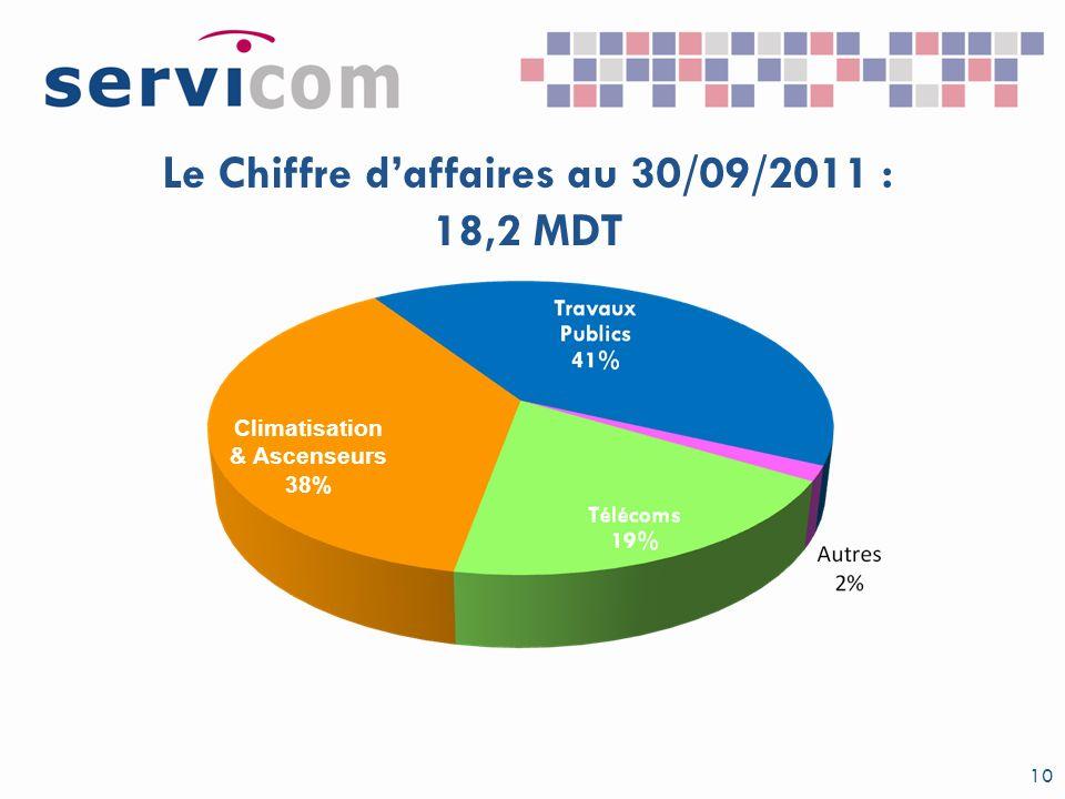 Le Chiffre daffaires au 30/09/2011 : 18,2 MDT 10 Climatisation & Ascenseurs 38%