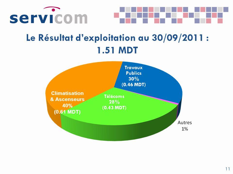 Le Résultat dexploitation au 30/09/2011 : 1.51 MDT 11 Climatisation & Ascenseurs 40% (0.61 MDT)