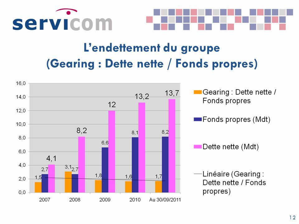 Lendettement du groupe (Gearing : Dette nette / Fonds propres) 12