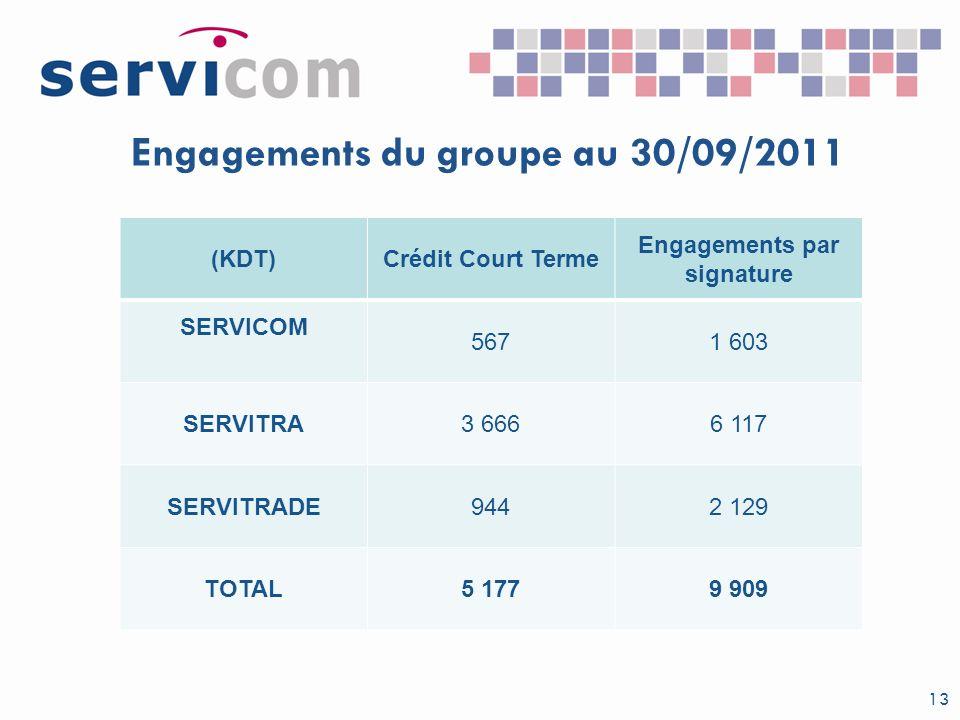 Engagements du groupe au 30/09/2011 13 (KDT)Crédit Court Terme Engagements par signature SERVICOM 5671 603 SERVITRA3 6666 117 SERVITRADE9442 129 TOTAL