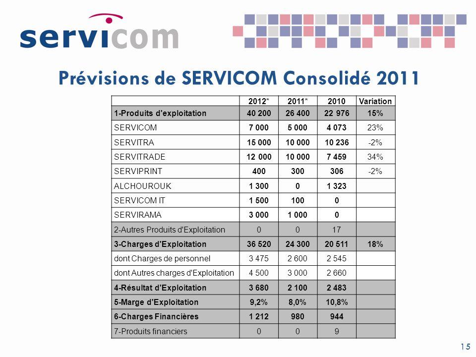 Prévisions de SERVICOM Consolidé 2011 15 2012*2011*2010Variation 1-Produits d'exploitation40 20026 4002297615% SERVICOM7 0005 0004 07323% SERVITRA15 0