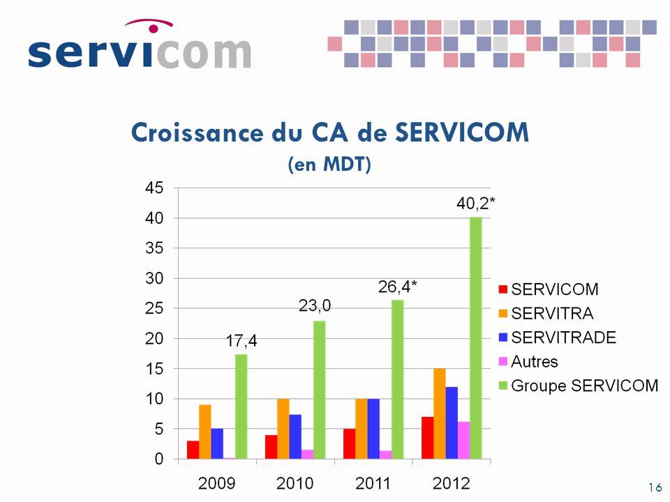 Croissance du CA de SERVICOM (en MDT) 16