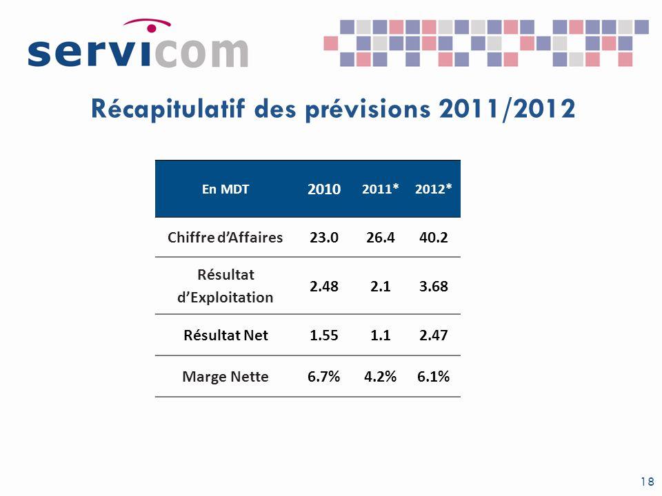 Récapitulatif des prévisions 2011/2012 18 En MDT 2010 2011*2012* Chiffre dAffaires23.026.440.2 Résultat dExploitation 2.482.13.68 Résultat Net1.551.12