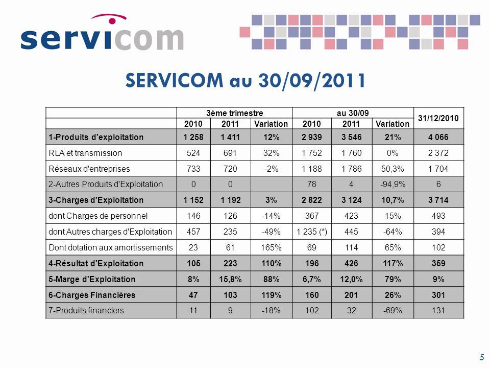 SERVICOM au 30/09/2011 5 3ème trimestreau 30/09 31/12/2010 20102011Variation20102011Variation 1-Produits d'exploitation1 2581 41112%2 9393 54621%4 066
