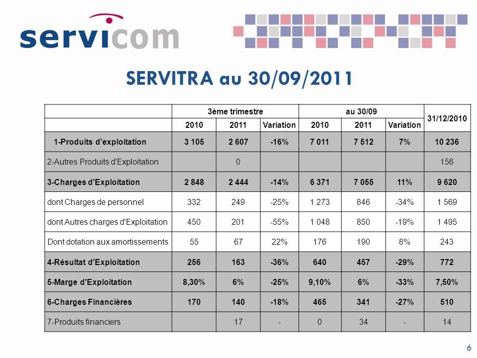 SERVITRA au 30/09/2011 6 3ème trimestreau 30/09 31/12/2010 20102011Variation20102011Variation 1-Produits d'exploitation3 1052 607-16%7 0117 5127%10 23