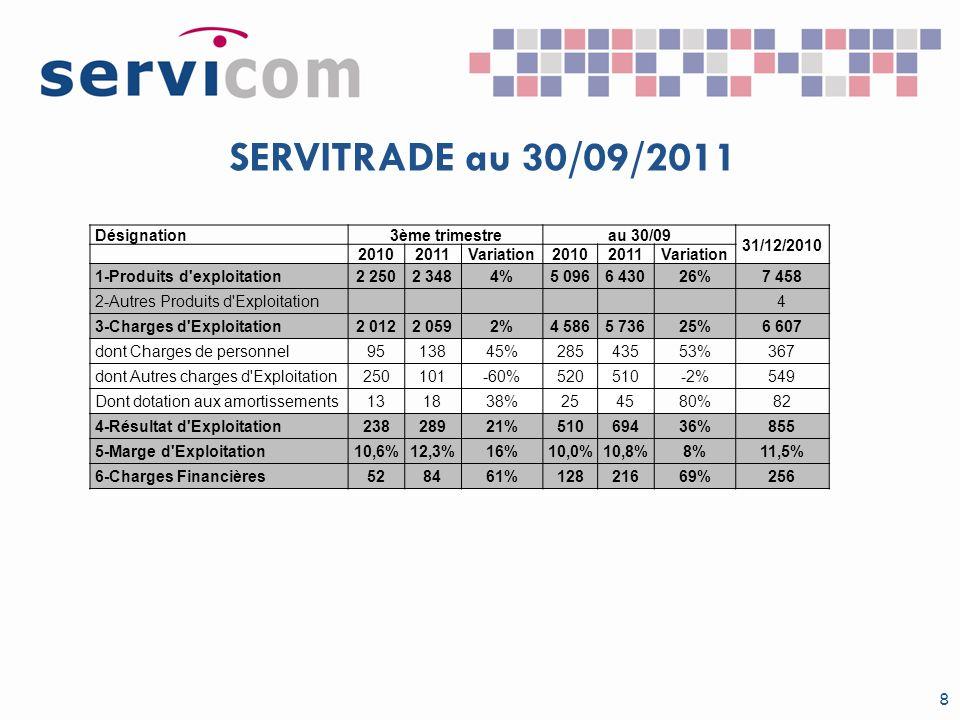 SERVITRADE au 30/09/2011 8 Désignation3ème trimestreau 30/09 31/12/2010 20102011Variation20102011Variation 1-Produits d'exploitation2 2502 3484%5 0966