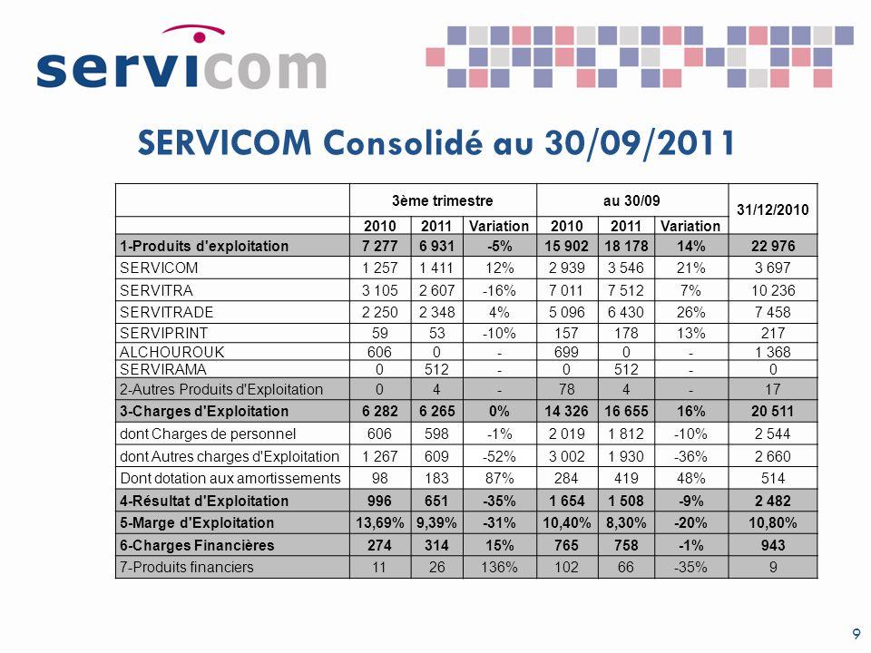 SERVICOM Consolidé au 30/09/2011 9 3ème trimestreau 30/09 31/12/2010 20102011Variation20102011Variation 1-Produits d'exploitation7 2776 931-5%15 90218