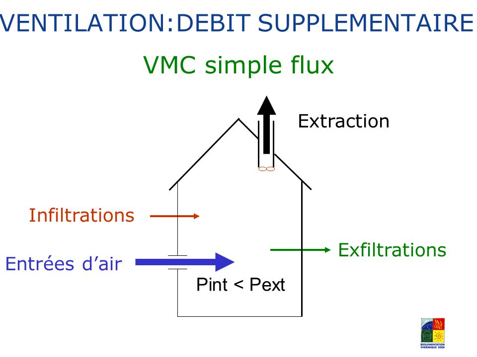 VMC simple flux Pint < Pext Extraction Infiltrations Entrées dair Exfiltrations VENTILATION:DEBIT SUPPLEMENTAIRE