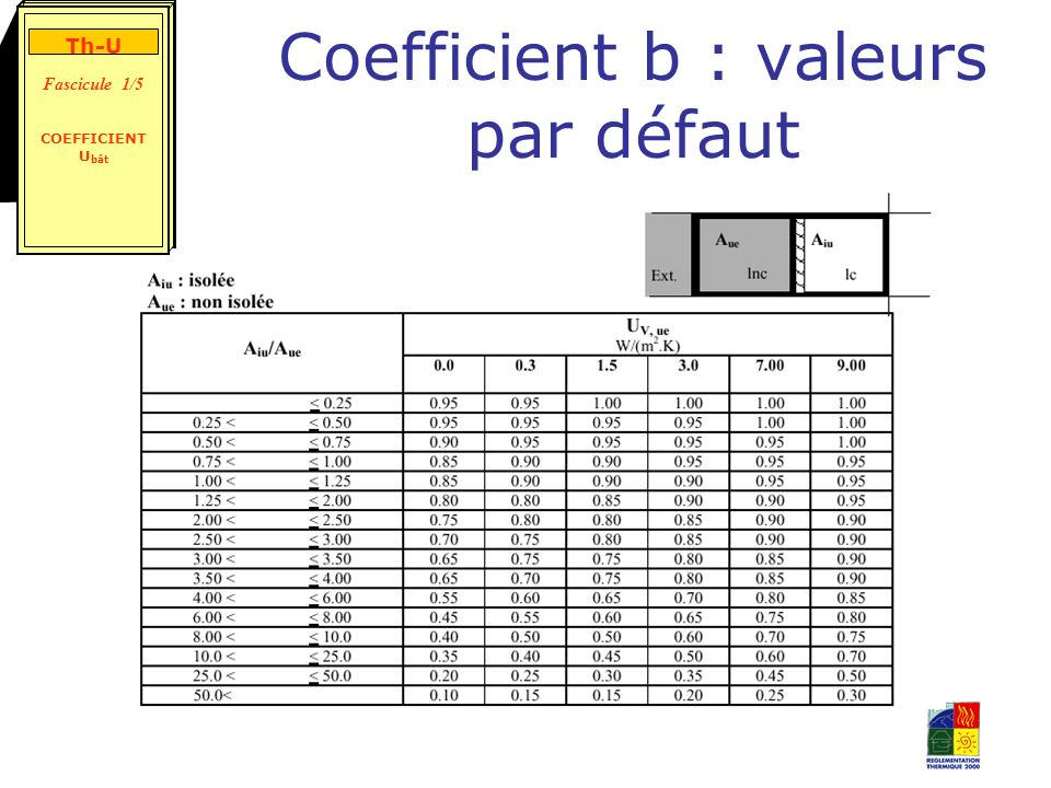 Coefficient b : valeurs par défaut Th-U Fascicule 1/5 COEFFICIENT U bât