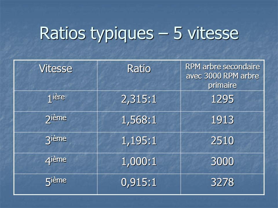 Ratios typiques – 5 vitesse VitesseRatio RPM arbre secondaire avec 3000 RPM arbre primaire 1 ière 2,315:11295 2 ième 1,568:11913 3 ième 1,195:12510 4